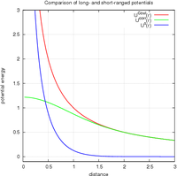 comparison of long- and short-ranged potentials